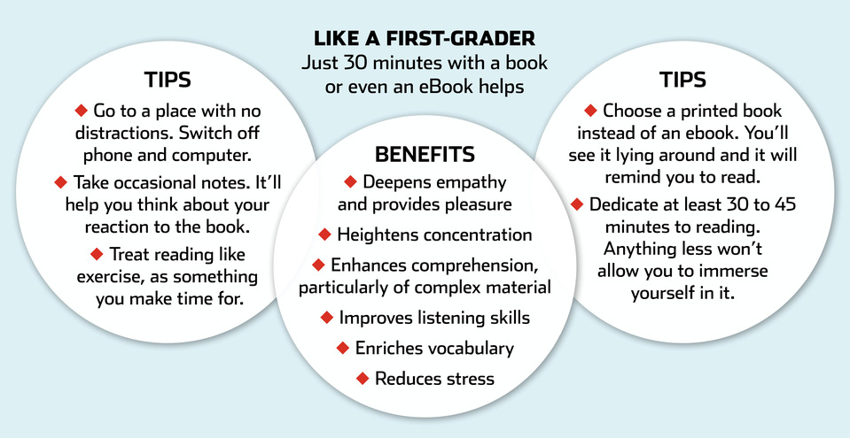 the increasing importance of minutes of uninterrupted reading  wsj slowly to benefit your brain and cut stress